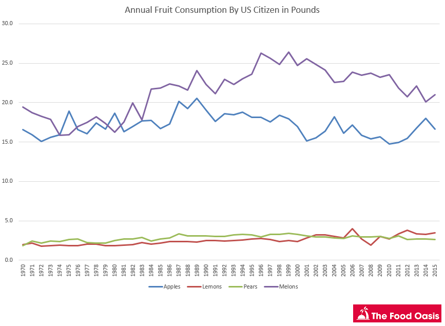 fruit-consumption-by-year-graph-steady