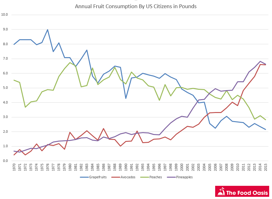 fruit-consumption-by-year-graph