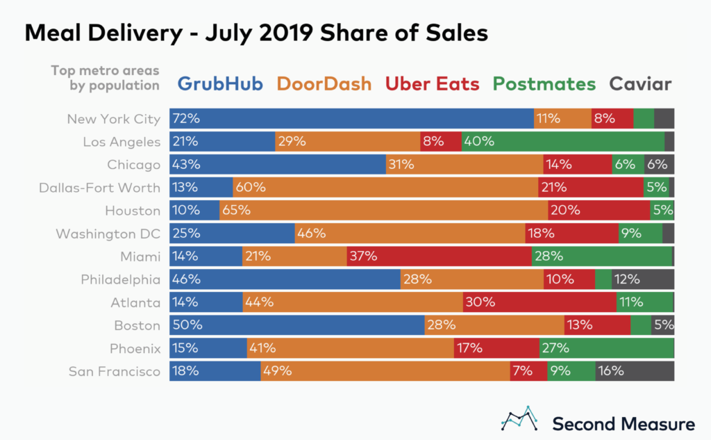 DoorDash Overtakes GrubHub as The Meal Delivery Leader